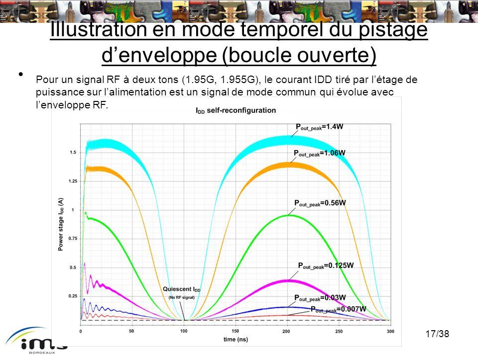 GDR Ondes – 22/11/07 17/38 Illustration en mode temporel du pistage denveloppe (boucle ouverte) Pour un signal RF à deux tons (1.95G, 1.955G), le cour
