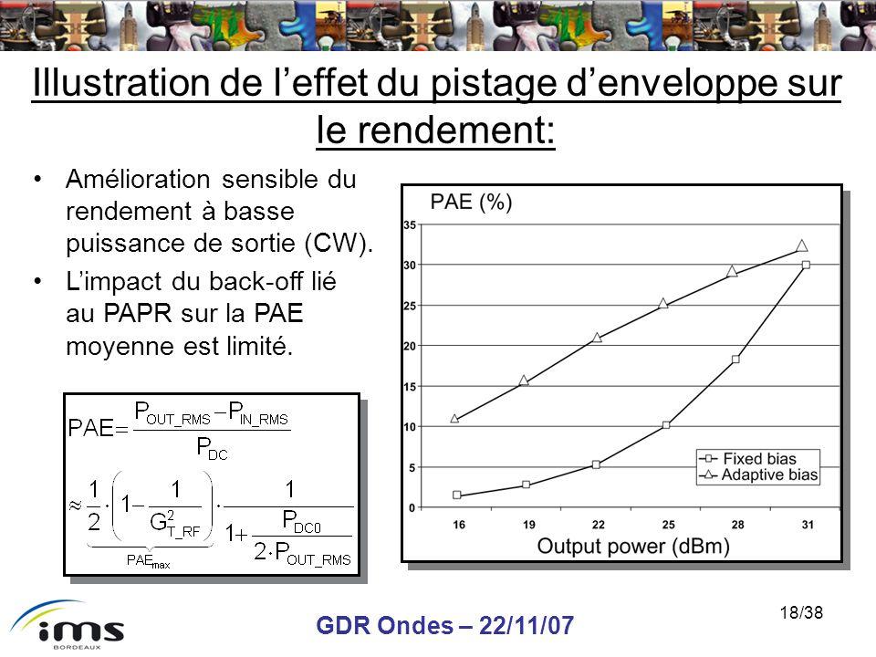 GDR Ondes – 22/11/07 18/38 Illustration de leffet du pistage denveloppe sur le rendement: Amélioration sensible du rendement à basse puissance de sort