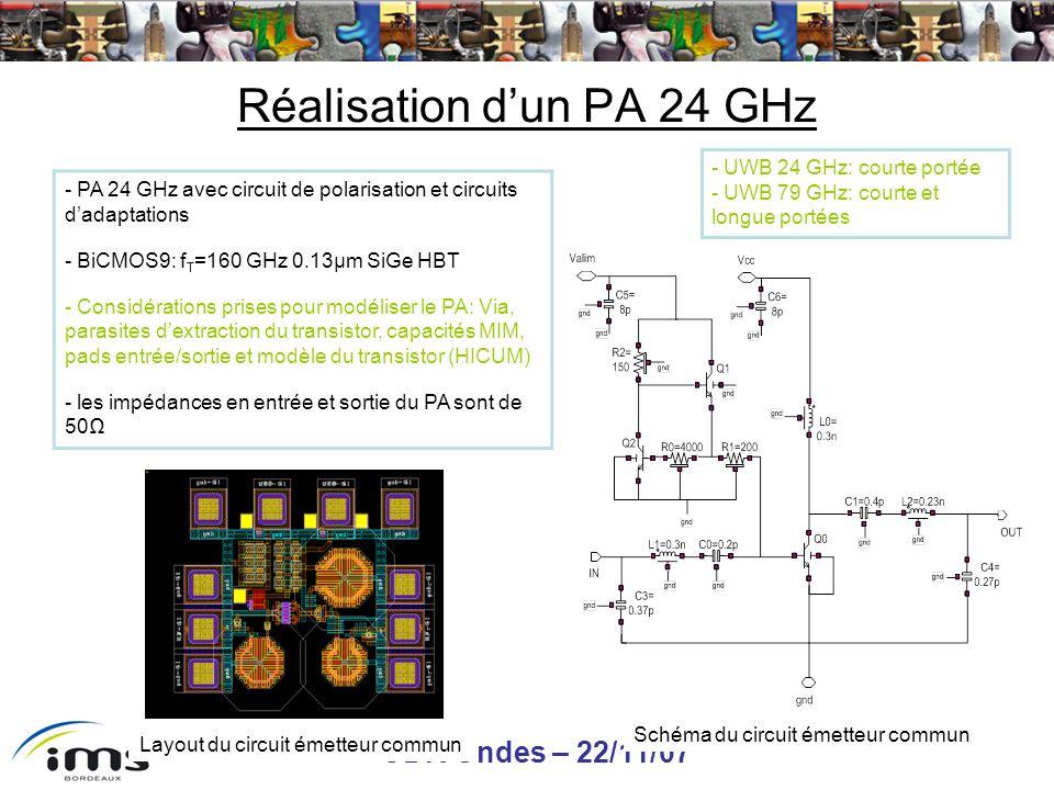 GDR Ondes – 22/11/07 30/38 Réalisation dun PA 24 GHz - PA 24 GHz avec circuit de polarisation et circuits dadaptations - BiCMOS9: f T =160 GHz 0.13µm