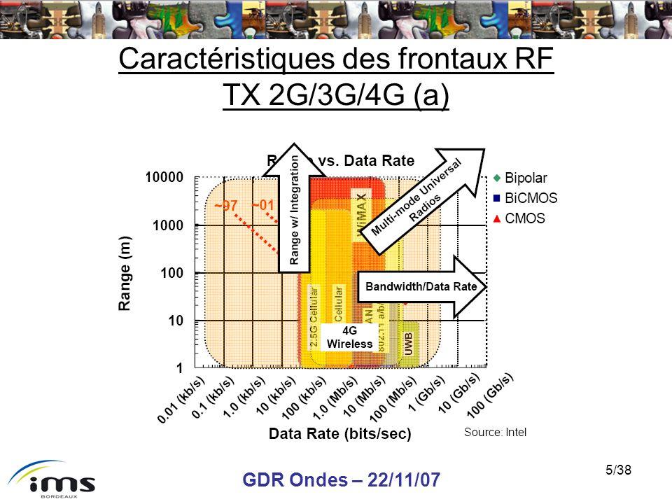 GDR Ondes – 22/11/07 26/38 Chronogramme CW de la reconfiguration Le signal denveloppe sur 1 bit pour différentes valeur de puissance CW dentrée