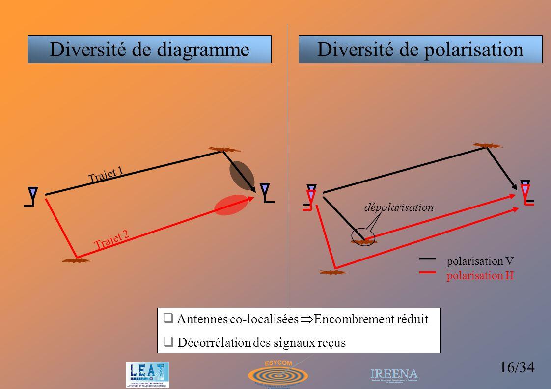 16/34 Trajet 1 Trajet 2 Diversité de diagramme Antennes co-localisées Encombrement réduit Décorrélation des signaux reçus Diversité de polarisation dé