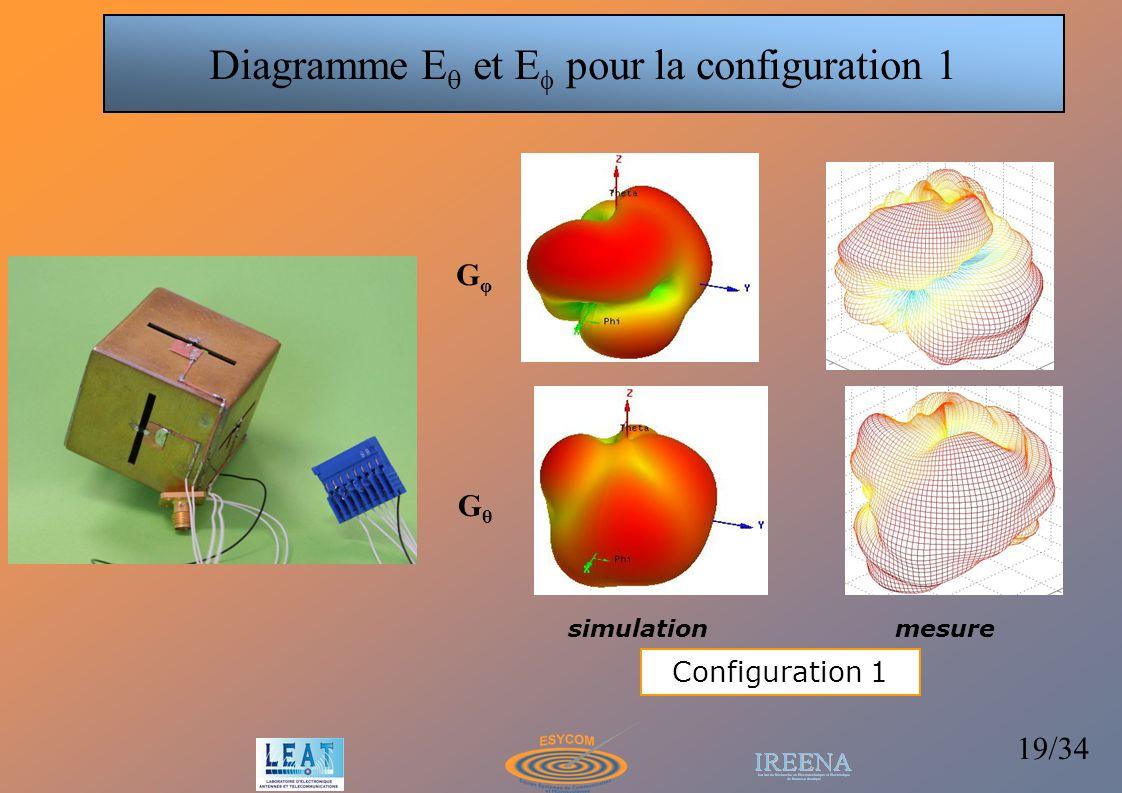 19/34 simulationmesure Configuration 1 Diagramme E et E pour la configuration 1 GφGφ GθGθ