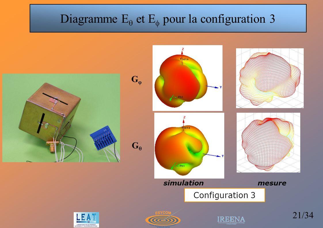 21/34 GφGφ GθGθ simulationmesure Configuration 3 Diagramme E et E pour la configuration 3