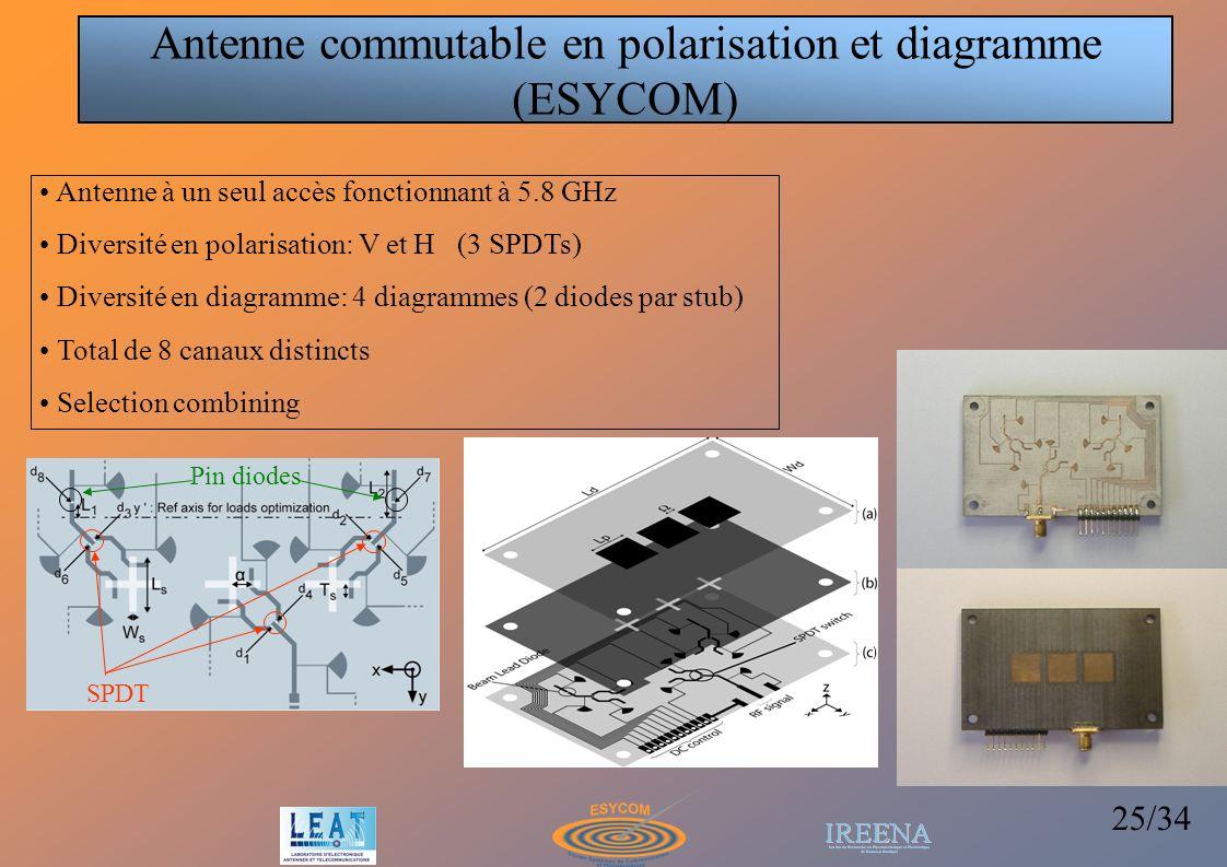 25/34 SPDT Pin diodes Antenne à un seul accès fonctionnant à 5.8 GHz Diversité en polarisation: V et H (3 SPDTs) Diversité en diagramme: 4 diagrammes