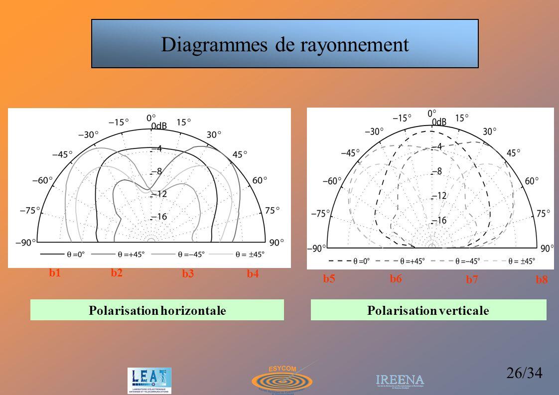 26/34 Polarisation horizontale Polarisation verticale b1b2 b3b4 b5b6 b7b8 Diagrammes de rayonnement