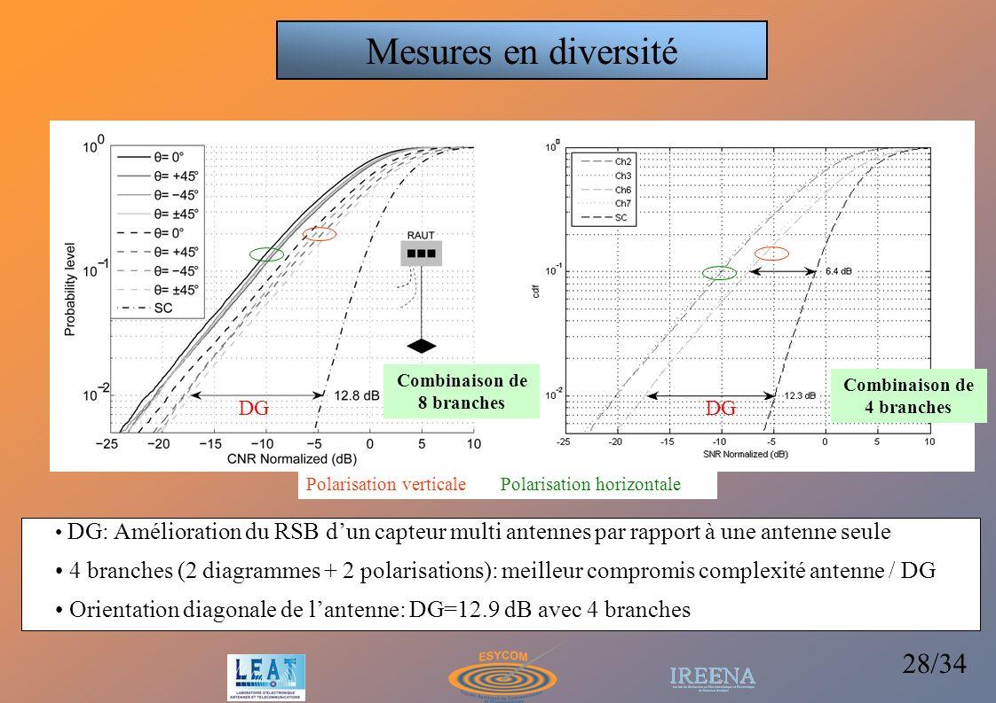 28/34 DG: Amélioration du RSB dun capteur multi antennes par rapport à une antenne seule 4 branches (2 diagrammes + 2 polarisations): meilleur comprom
