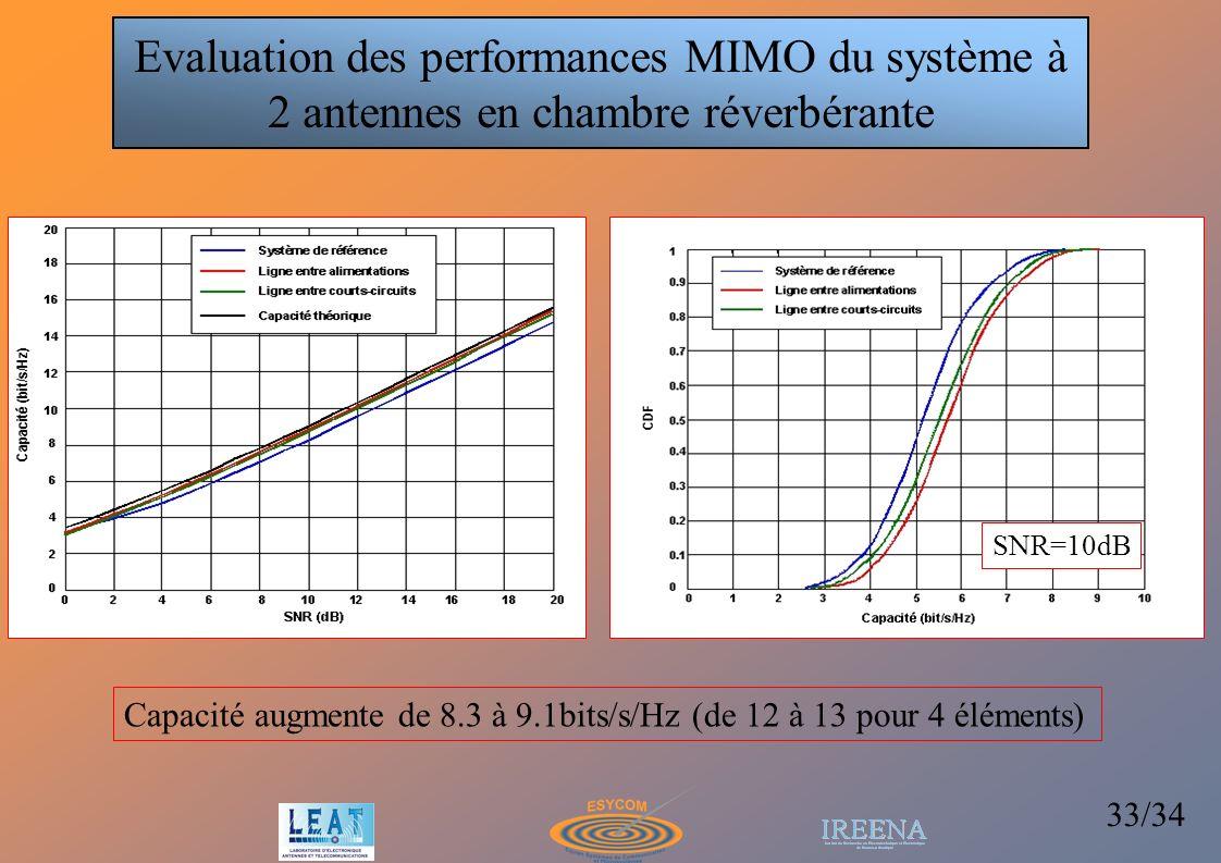 33/34 Evaluation des performances MIMO du système à 2 antennes en chambre réverbérante SNR=10dB Capacité augmente de 8.3 à 9.1bits/s/Hz (de 12 à 13 po