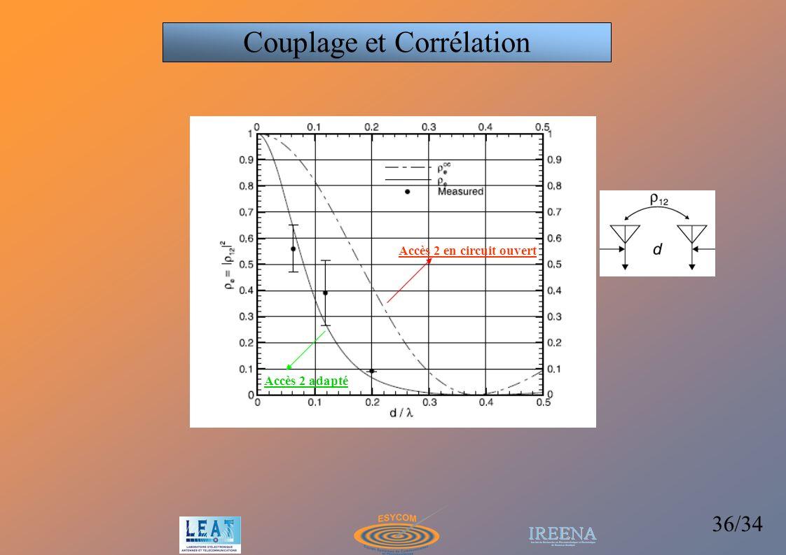 36/34 Couplage et Corrélation Accès 2 en circuit ouvert Accès 2 adapté