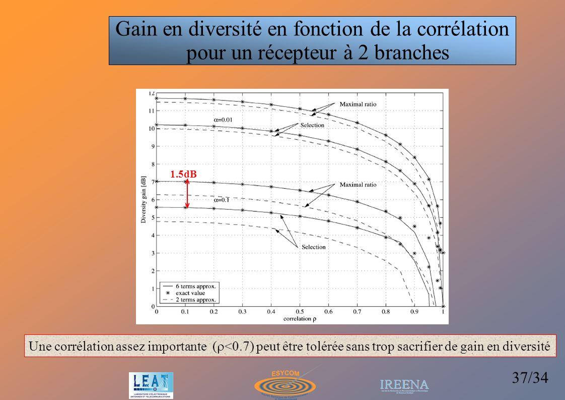 37/34 Une corrélation assez importante ( <0.7) peut être tolérée sans trop sacrifier de gain en diversité 1.5dB Gain en diversité en fonction de la co