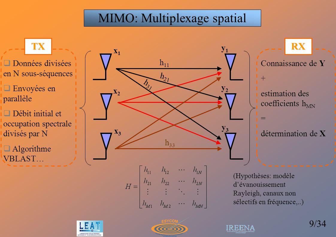 10/34 H T HH N ICdetlog 2 Capacité de canal (bp/s/Hz) Performances liées à la corrélation entre les trajets représentés par les coefficients h ij de la matrice H N liaisons indépendantes Capacité du MIMO (Multiplexage spatial ) Cas optimal (corrélation nulle entre trajets) N liaisons indépendantes A puissance démission égale, la capacité augmente linéairement avec min(M,N).