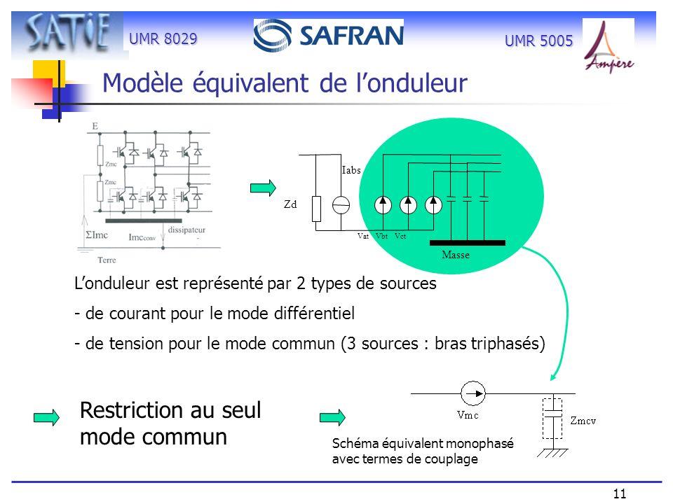 UMR 8029 11 UMR 5005 Schéma équivalent monophasé avec termes de couplage Modèle équivalent de londuleur Masse Zd Iabs Vat Vbt Vct Londuleur est représ