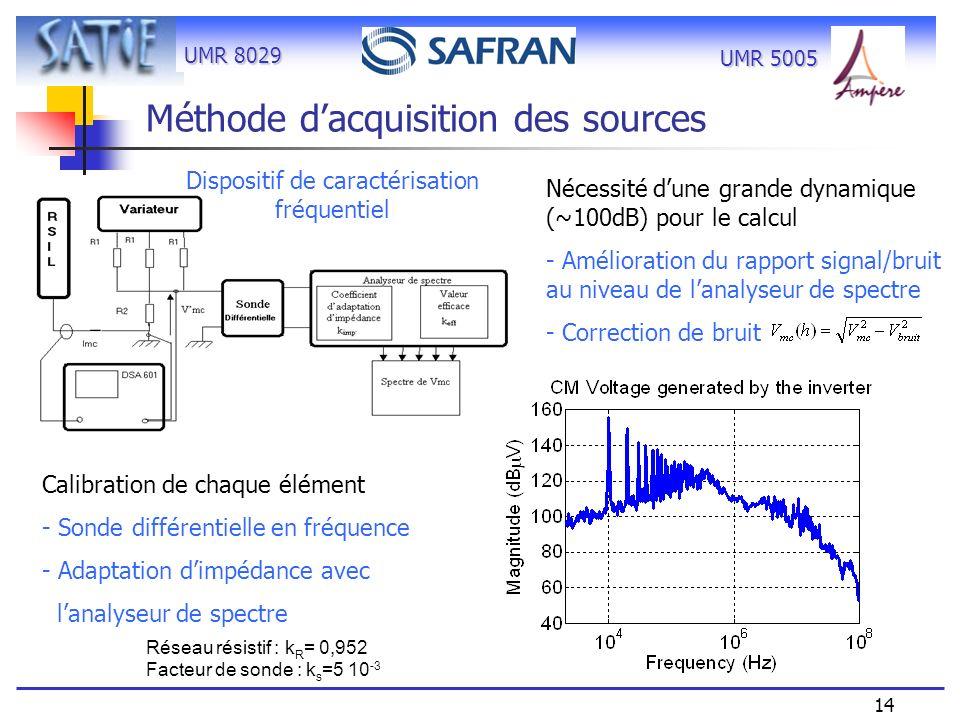 UMR 8029 14 UMR 5005 Méthode dacquisition des sources Nécessité dune grande dynamique (~100dB) pour le calcul - Amélioration du rapport signal/bruit a