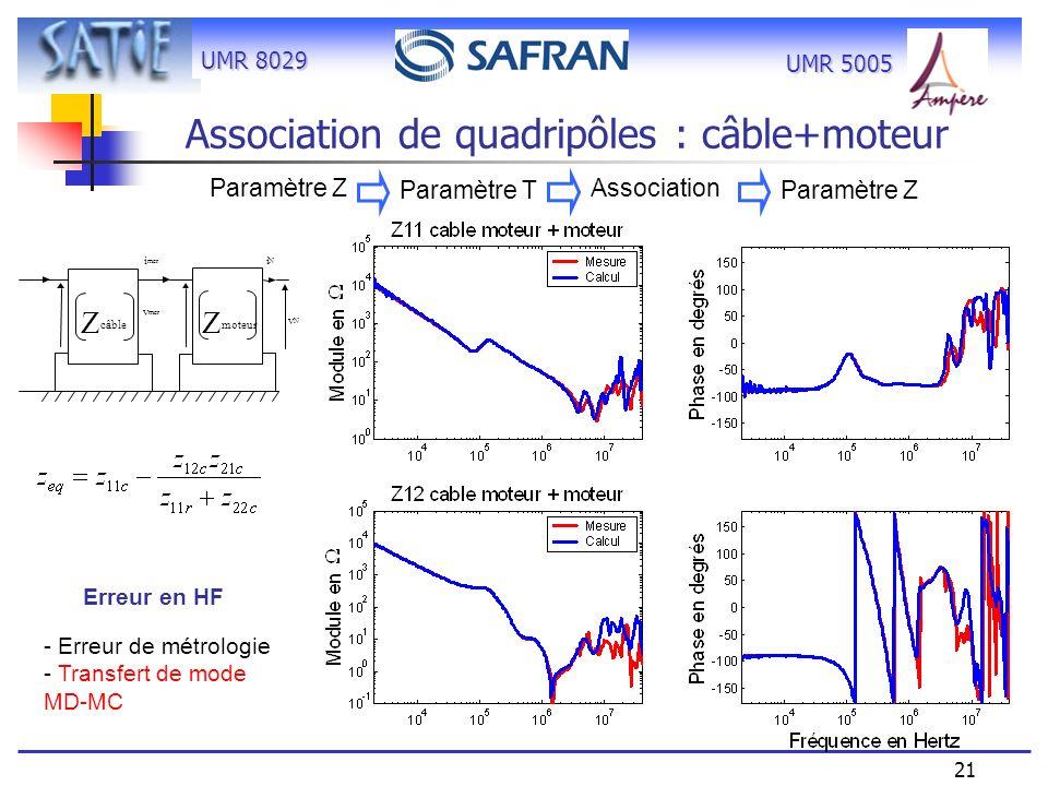 UMR 8029 21 UMR 5005 Paramètre Z Paramètre T Association Paramètre Z Erreur en HF - Erreur de métrologie - Transfert de mode MD-MC Association de quad
