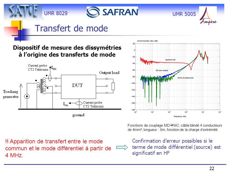 UMR 8029 22 UMR 5005 !! Apparition de transfert entre le mode commun et le mode différentiel à partir de 4 MHz. Transfert de mode Dispositif de mesure