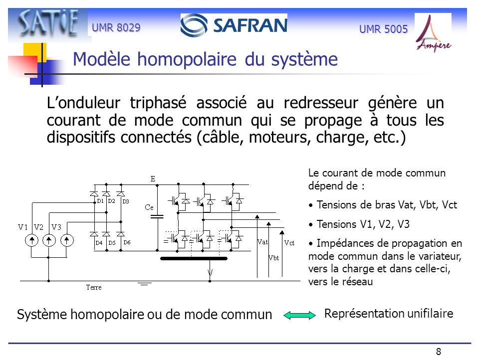 UMR 8029 9 UMR 5005 Formalisme matriciel Dans la représentation unifilaire, chaque élément est représenté par sa matrice[Z] ou [T] : bien adapté à la représentation fréquentielle - Câble, moteur, réseau … caractérisation dans ce formalisme -Par expérimentation directe (réalisé ici) -Par simulation (MTL, FEM, etc..) problème de modèles - Ajout de la source de tension de mode commun doit être caractérisée Logiciel de calcul Matlab