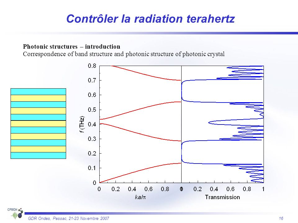 16 GDR Ondes, Pessac, 21-23 Novembre 2007 Photonic structures – introduction Correspondence of band structure and photonic structure of photonic crystal Contrôler la radiation terahertz