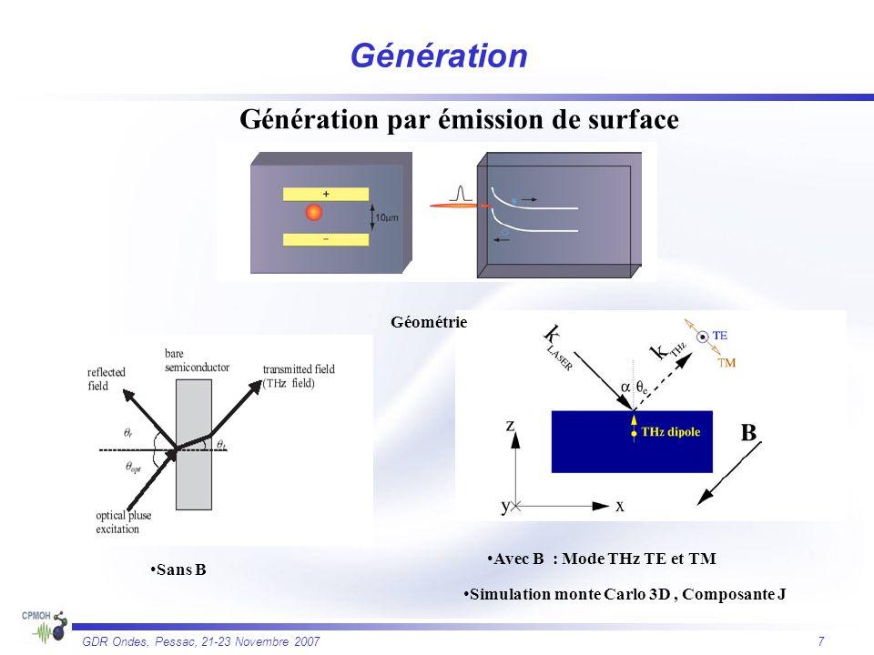 7 GDR Ondes, Pessac, 21-23 Novembre 2007 Génération par émission de surface Géométrie Sans B Avec B : Mode THz TE et TM Simulation monte Carlo 3D, Com