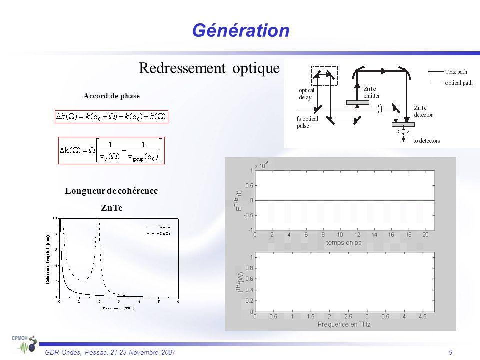9 GDR Ondes, Pessac, 21-23 Novembre 2007 Redressement optique Accord de phase Longueur de cohérence ZnTe Génération