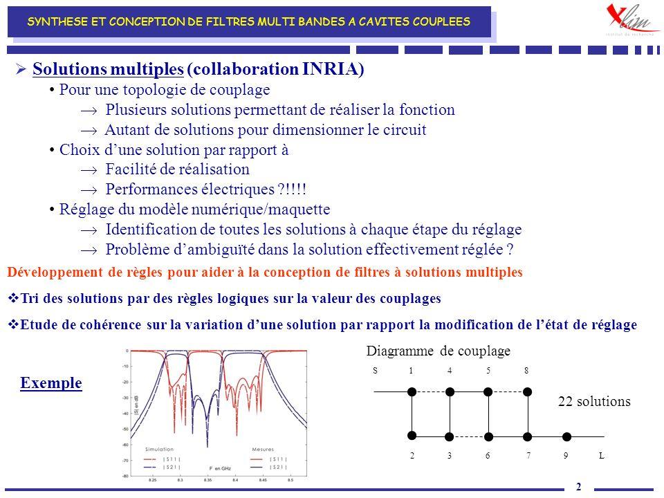 2 Solutions multiples (collaboration INRIA) Pour une topologie de couplage Plusieurs solutions permettant de réaliser la fonction Autant de solutions pour dimensionner le circuit Choix dune solution par rapport à Facilité de réalisation Performances électriques !!!.