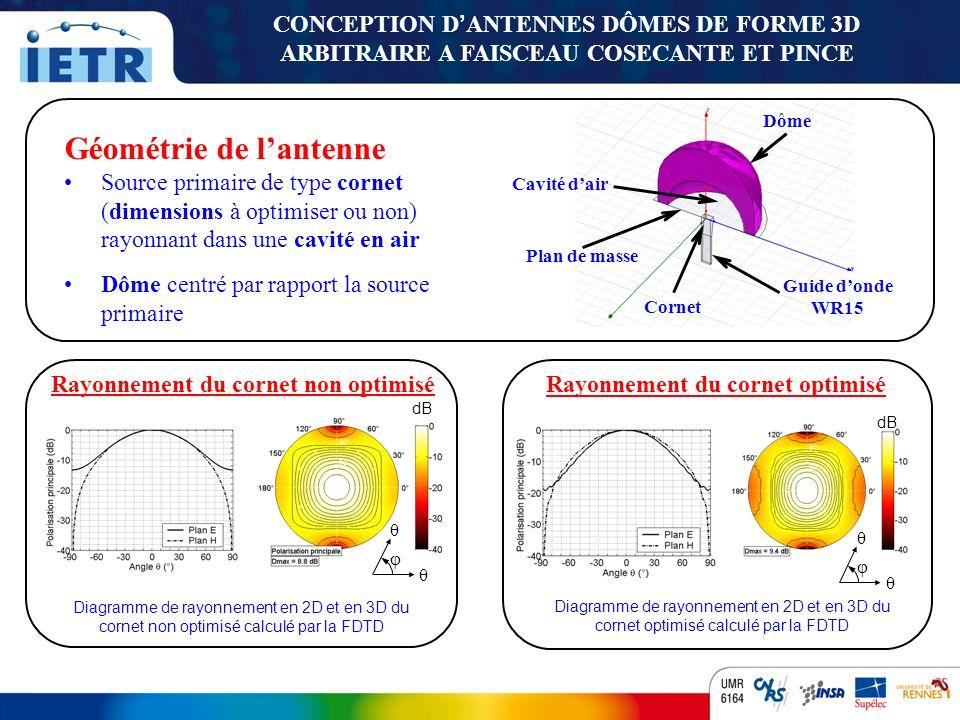 TITRE INSTITUT DÉLECTRONIQUE ET DE TÉLÉCOMMUNICATIONS DE RENNES LANTENNE DÔME A FAISCEAU COSECANTE LANTENNE DÔME A FAISCEAU PINCE Profil 2D de lentilleLentille en 3D Diagramme de rayonnement calcul é par la FDTD Profil 2D de lentilleLentille en 3-D Diagramme de rayonnement calcul é par la FDTD CONCEPTION D ANTENNES DÔMES DE FORME 3D ARBITRAIRE A FAISCEAU COSECANTE ET PINCE