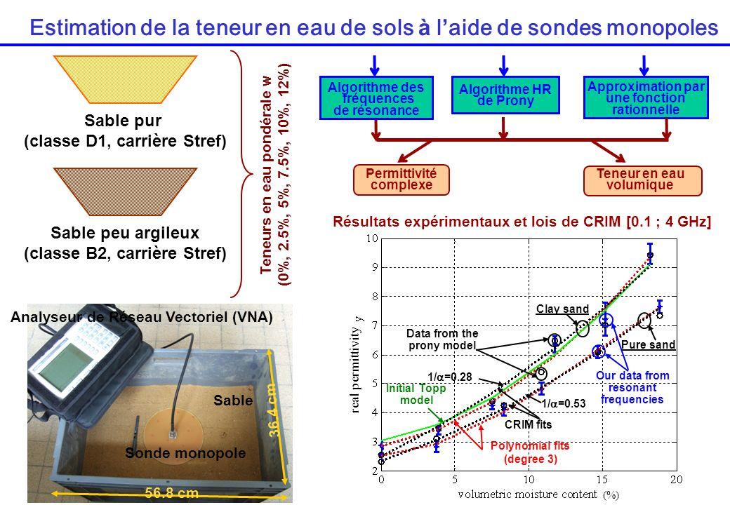 Sable pur (classe D1, carrière Stref) Sable peu argileux (classe B2, carrière Stref) Teneurs en eau pondérale w (0%, 2.5%, 5%, 7.5%, 10%, 12%) Estimat