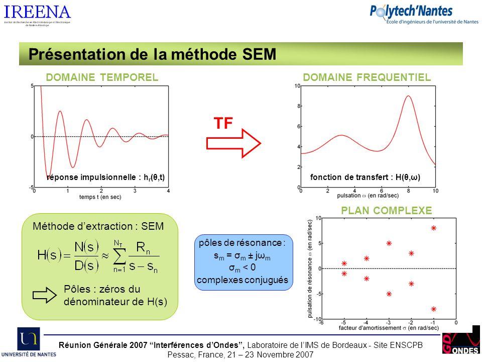 Réunion Générale 2007 Interférences dOndes, Laboratoire de lIMS de Bordeaux - Site ENSCPB Pessac, France, 21 – 23 Novembre 2007 - pôles n°1, 2 et 3 : modes de la cavité - pôles n°4 : résonance de la fente - pôles n°5, 6, 7 et 8 : ondes rampantes Cartographie des pôles de résonance Exemple dune cavité parfaitement conductrice - Comparaison avec un pavé PC - Variation des dimensions de la cavité