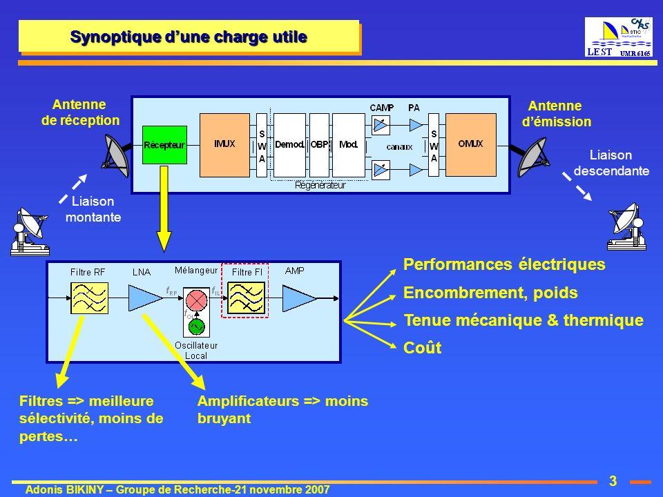 3 Adonis BIKINY – Groupe de Recherche-21 novembre 2007 Antenne de réception Liaison montante Liaison descendante Antenne démission Synoptique dune cha