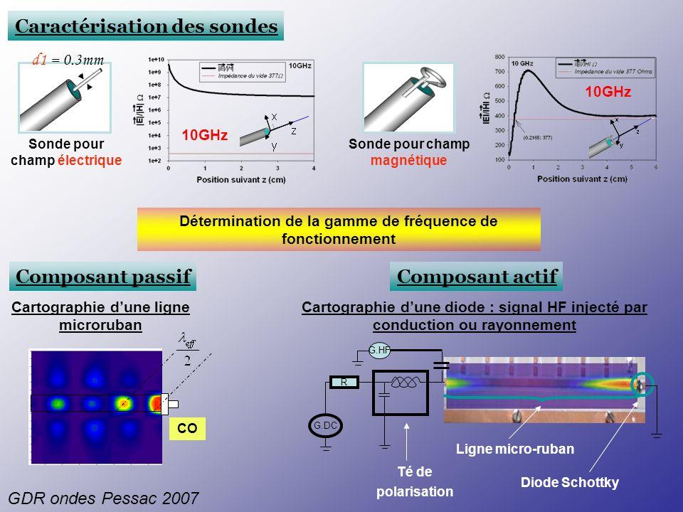 Caractérisation des sondes d1 = 0.3mm Sonde pour champ électrique Sonde pour champ magnétique 10GHz Détermination de la gamme de fréquence de fonction
