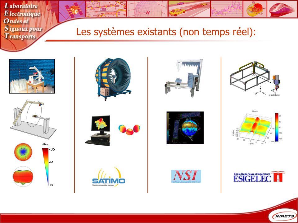 Les systèmes existants (non temps réel): -90 -35 dBm -60