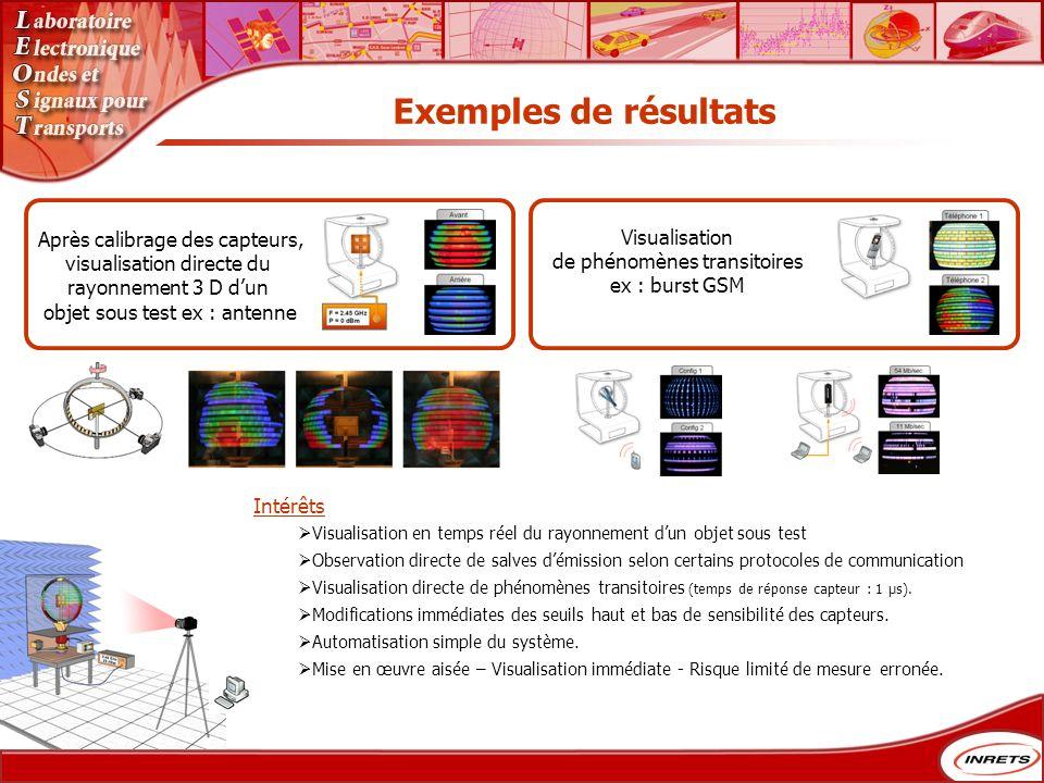 Exemples de résultats Visualisation de phénomènes transitoires ex : burst GSM Après calibrage des capteurs, visualisation directe du rayonnement 3 D d