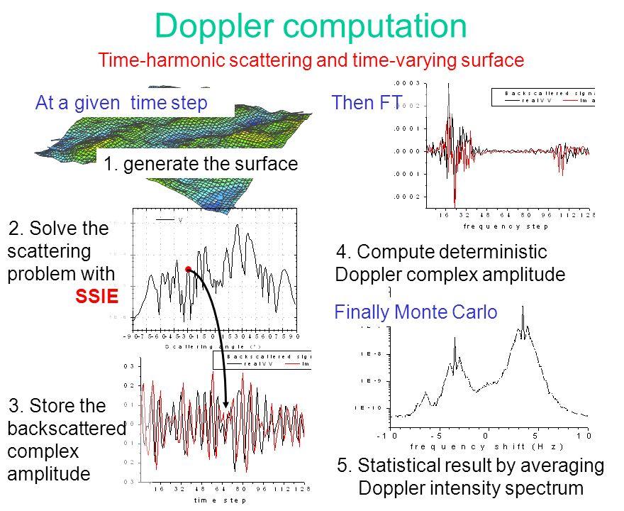 f 0 =1.2GHz Doppler (Hz)
