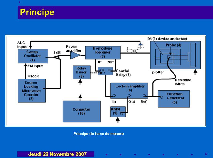 6 Résultats Système à deux éléments rayonnants sur plan de masse de taille réduite Champs proches Ex et Ey Jeudi 22 Novembre 2007