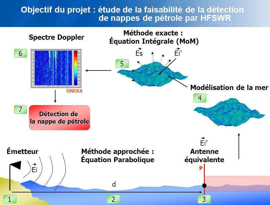 2 Spectre Doppler Méthode approchée : Équation Parabolique Méthode exacte : Équation Intégrale (MoM) EiEs Ei d Détection de la nappe de pétrole 123 4 7 Émetteur P Modélisation de la mer 6 5 ONERA Antenne équivalente Objectif du projet : étude de la faisabilité de la détection de nappes de pétrole par HFSWR