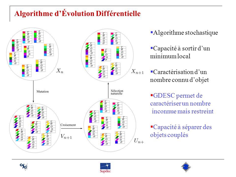 Algorithme dÉvolution Différentielle Algorithme stochastique Capacité à sortir dun minimum local Caractérisation dun nombre connu dobjet GDESC permet
