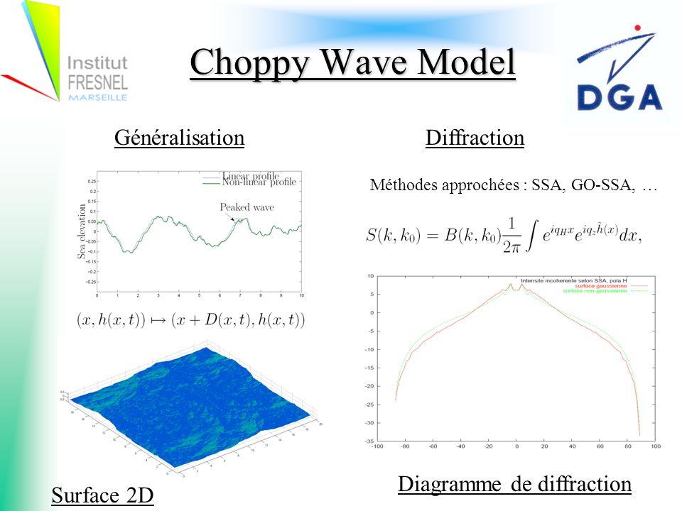 Choppy Wave Model Diagramme de diffraction Surface 2D GénéralisationDiffraction Méthodes approchées : SSA, GO-SSA, …