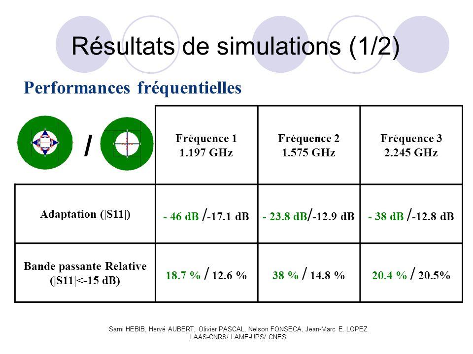 Résultats de simulations (1/2) / Fréquence 1 1.197 GHz Fréquence 2 1.575 GHz Fréquence 3 2.245 GHz Adaptation (|S11|) - 46 dB / -17.1 dB- 23.8 dB / -12.9 dB- 38 dB / -12.8 dB Bande passante Relative (|S11|<-15 dB) 18.7 % / 12.6 %38 % / 14.8 %20.4 % / 20.5% Performances fréquentielles Sami HEBIB, Hervé AUBERT, Olivier PASCAL, Nelson FONSECA, Jean-Marc E.