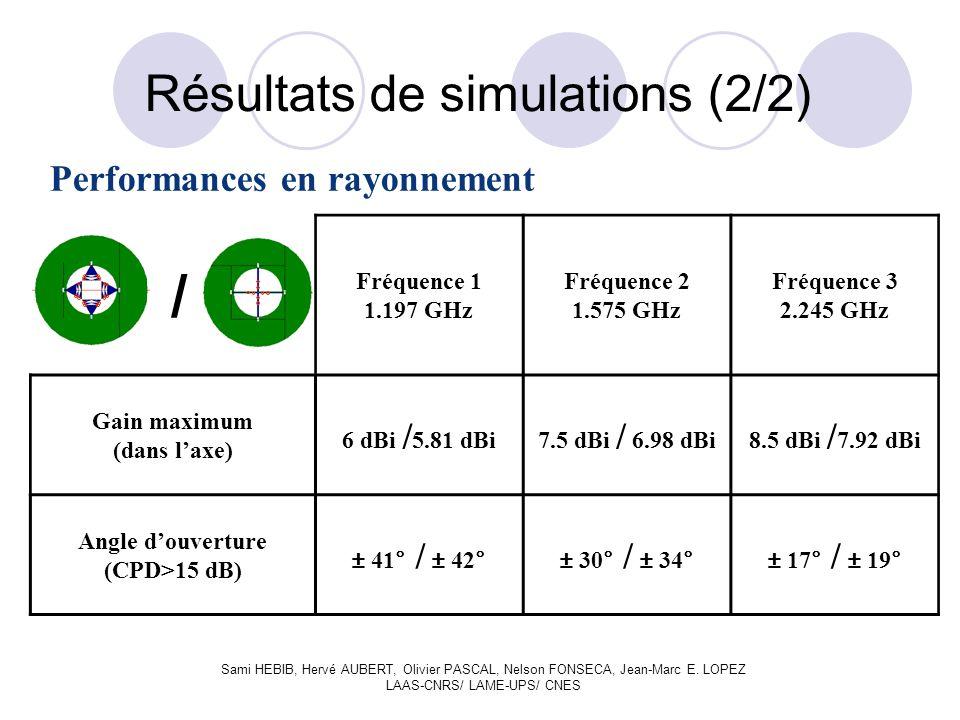 Performances en rayonnement Résultats de simulations (2/2) / Fréquence 1 1.197 GHz Fréquence 2 1.575 GHz Fréquence 3 2.245 GHz Gain maximum (dans laxe) 6 dBi / 5.81 dBi7.5 dBi / 6.98 dBi8.5 dBi / 7.92 dBi Angle douverture (CPD>15 dB) ± 41° / ± 42°± 30° / ± 34°± 17° / ± 19° Sami HEBIB, Hervé AUBERT, Olivier PASCAL, Nelson FONSECA, Jean-Marc E.