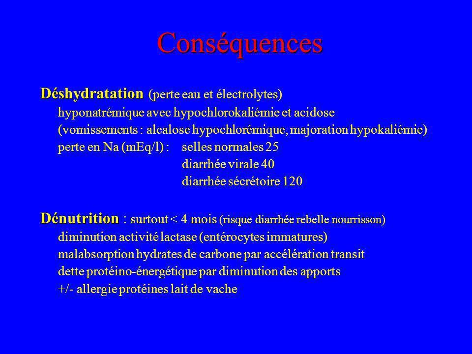 Conséquences Déshydratation Déshydratation (perte eau et électrolytes) hyponatrémique avec hypochlorokaliémie et acidose (vomissements : alcalose hypochlorémique, majoration hypokaliémie) perte en Na (mEq/l) :selles normales 25 diarrhée virale 40 diarrhée sécrétoire 120 Dénutrition Dénutrition : surtout < 4 mois (risque diarrhée rebelle nourrisson) diminution activité lactase (entérocytes immatures) malabsorption hydrates de carbone par accélération transit dette protéino-énergétique par diminution des apports +/- allergie protéines lait de vache