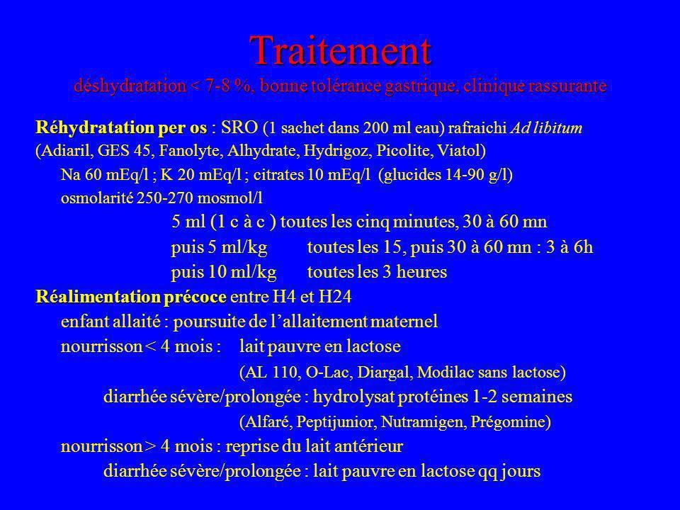 Traitement déshydratation < 7-8 %, bonne tolérance gastrique, clinique rassurante Réhydratation per os Réhydratation per os : SRO (1 sachet dans 200 ml eau) rafraichi Ad libitum (Adiaril, GES 45, Fanolyte, Alhydrate, Hydrigoz, Picolite, Viatol) Na 60 mEq/l ; K 20 mEq/l ; citrates 10 mEq/l (glucides 14-90 g/l) osmolarité 250-270 mosmol/l 5 ml (1 c à c ) toutes les cinq minutes, 30 à 60 mn puis 5 ml/kg toutes les 15, puis 30 à 60 mn : 3 à 6h puis 10 ml/kgtoutes les 3 heures Réalimentation précoce Réalimentation précoce entre H4 et H24 enfant allaité : poursuite de lallaitement maternel nourrisson < 4 mois : lait pauvre en lactose (AL 110, O-Lac, Diargal, Modilac sans lactose) diarrhée sévère/prolongée : hydrolysat protéines 1-2 semaines (Alfaré, Peptijunior, Nutramigen, Prégomine) nourrisson > 4 mois : reprise du lait antérieur diarrhée sévère/prolongée : lait pauvre en lactose qq jours