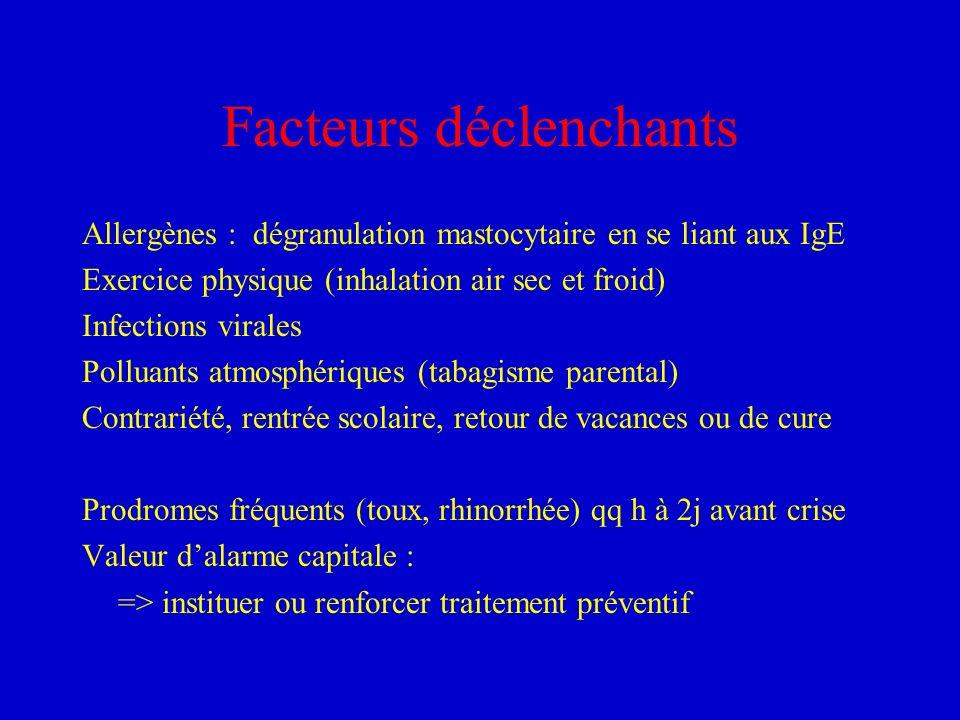 Facteurs déclenchants Allergènes : dégranulation mastocytaire en se liant aux IgE Exercice physique (inhalation air sec et froid) Infections virales P