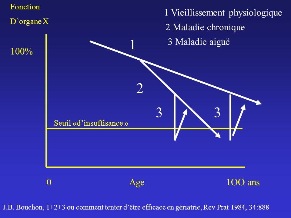 Fonction Dorgane X 100% 0Age1OO ans Seuil «dinsuffisance » 1 2 33 1 Vieillissement physiologique J.B. Bouchon, 1+2+3 ou comment tenter dêtre efficace