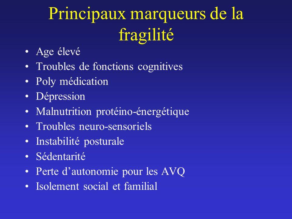 Principaux marqueurs de la fragilité Age élevé Troubles de fonctions cognitives Poly médication Dépression Malnutrition protéino-énergétique Troubles