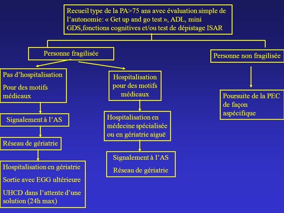 Recueil type de la PA>75 ans avec évaluation simple de lautonomie: « Get up and go test », ADL, mini GDS,fonctions cognitives et/ou test de dépistage