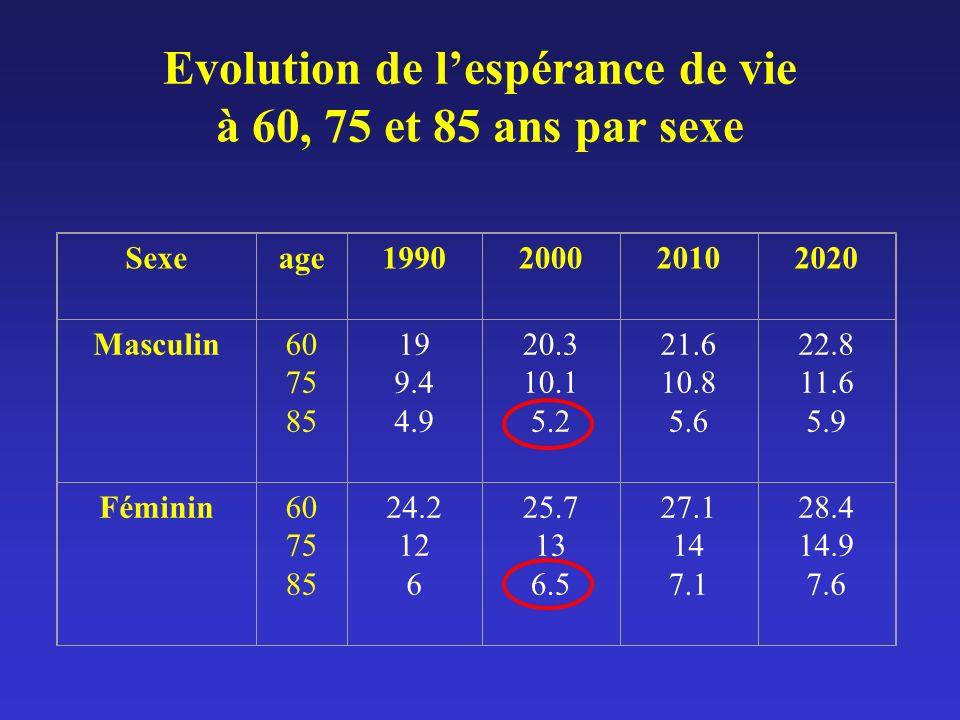 Evolution de lespérance de vie à 60, 75 et 85 ans par sexe Sexeage1990200020102020 Masculin60 75 85 19 9.4 4.9 20.3 10.1 5.2 21.6 10.8 5.6 22.8 11.6 5
