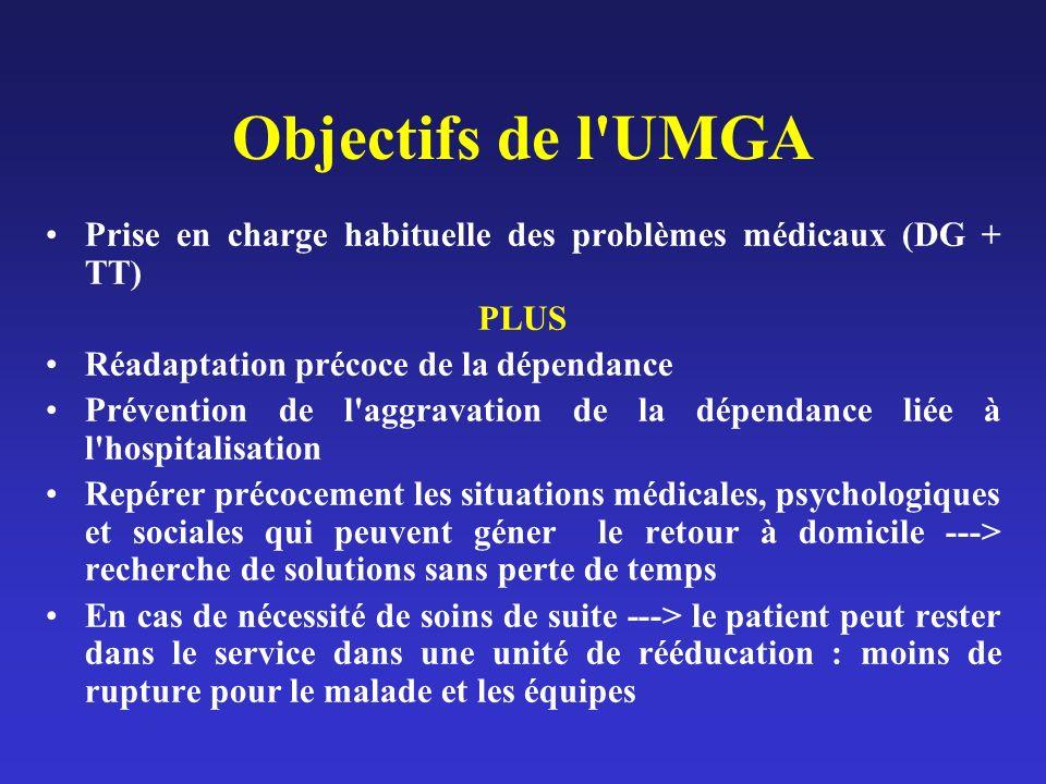 Objectifs de l'UMGA Prise en charge habituelle des problèmes médicaux (DG + TT) PLUS Réadaptation précoce de la dépendance Prévention de l'aggravation