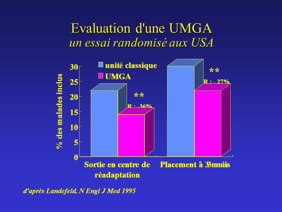 Evaluation d'une UMGA un essai randomisé aux USA d'aprèsLandefeld, NEnglJMed1995