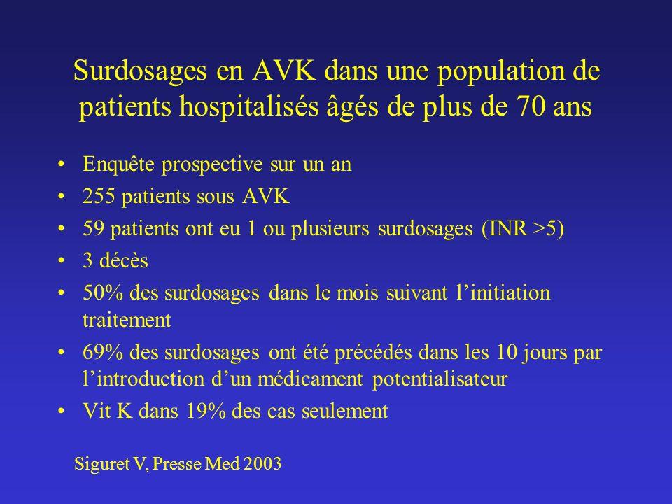 Surdosages en AVK dans une population de patients hospitalisés âgés de plus de 70 ans Enquête prospective sur un an 255 patients sous AVK 59 patients