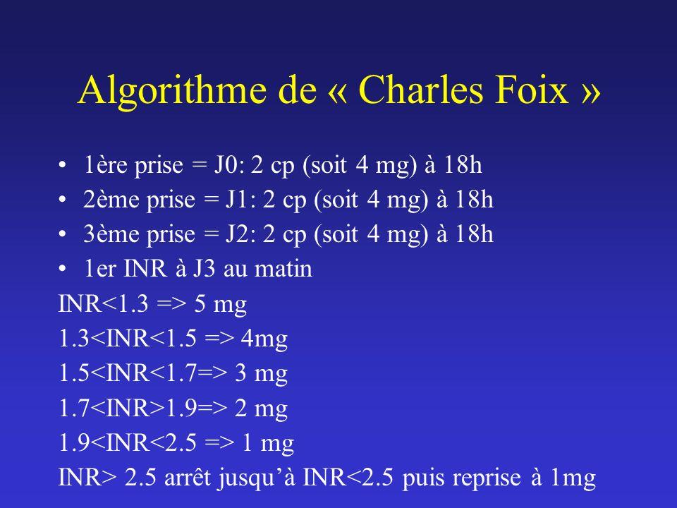 Algorithme de « Charles Foix » 1ère prise = J0: 2 cp (soit 4 mg) à 18h 2ème prise = J1: 2 cp (soit 4 mg) à 18h 3ème prise = J2: 2 cp (soit 4 mg) à 18h