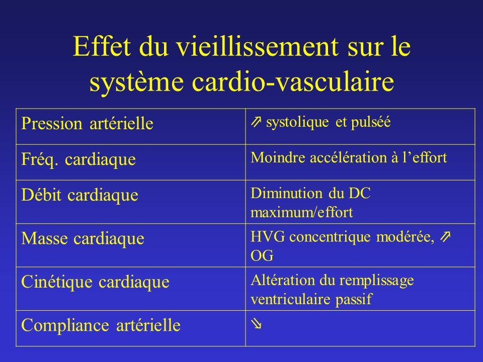 Effet du vieillissement sur le système cardio-vasculaire Pression artérielle systolique et pulséé Fréq. cardiaque Moindre accélération à leffort Débit