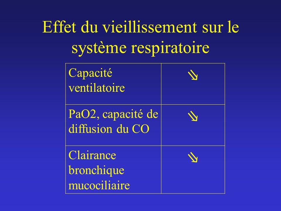 Effet du vieillissement sur le système respiratoire Capacité ventilatoire PaO2, capacité de diffusion du CO Clairance bronchique mucociliaire